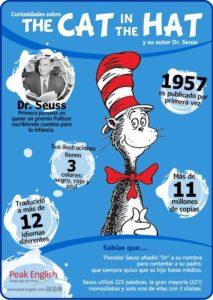 Infografía The Cat in the Hat Peak